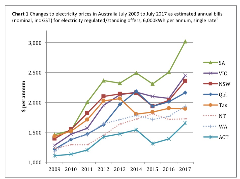 Chart representing electricity prices in the states and territories, 2009-2017.