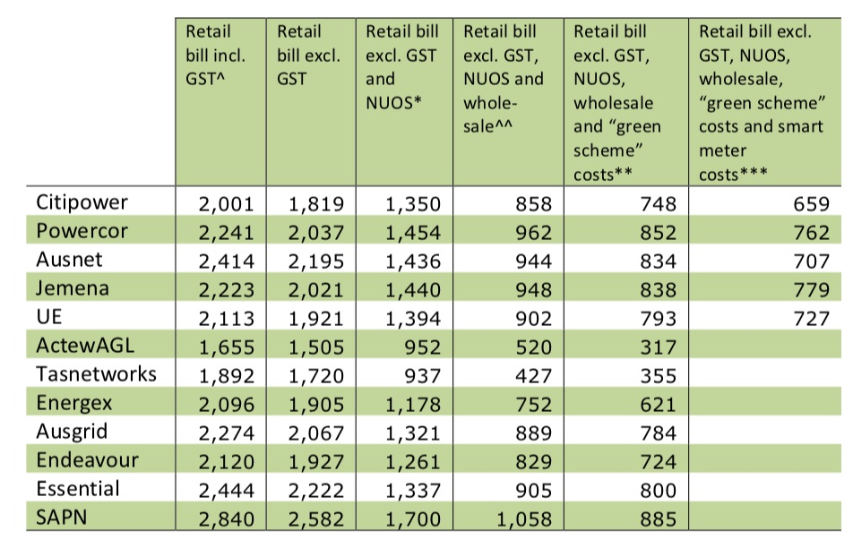 Table representing prices charged by different providers.