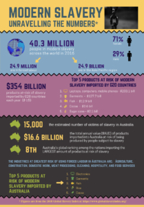 An infographic poster with title: Modern slavery: unravelling the numbers.